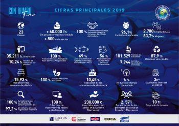 Datos 2019